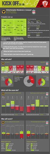 Wolverhampton Wanders v Liverpool 31-01-12 Football Tips
