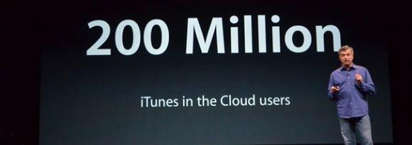 Число облачных пользователей