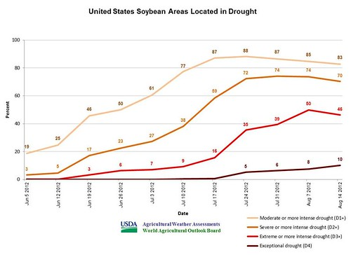 U.S. soybean areas located in drought.