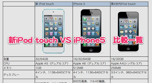 iPod touch VS iPhone5比較 Sheet1.pdf