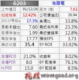 6203_海韻電_資料_1011Q