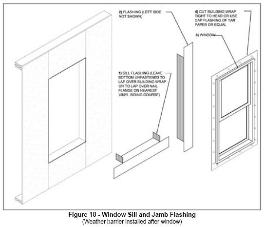Window sill jamb flashing side jamb return not for Window z flashing