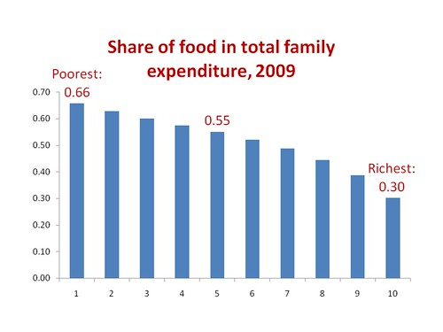 food share