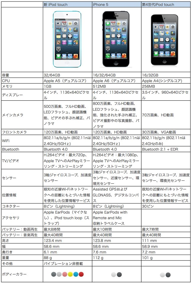 iPod touch VS iPhone5比較 Sheet1