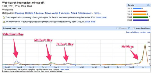 Google Insights for Search - Web Search Interest: last minute gift - 2012, 2011, 2010, 2009, 2008 - Worldwide