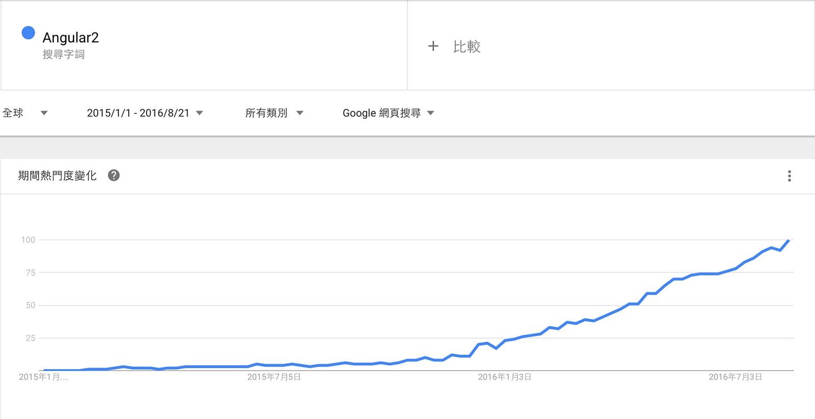 Angular2 Trends
