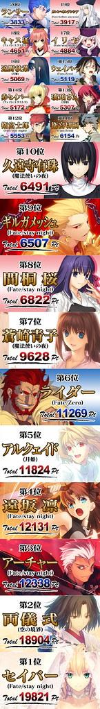 120810(2) - 美少女遊戲會社『TYPE-MOON』創立10週年紀念 All Stars 人氣投票結果正式揭曉! (2/2)