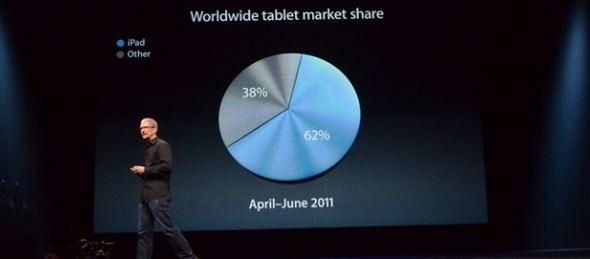 мировые продажи планшета