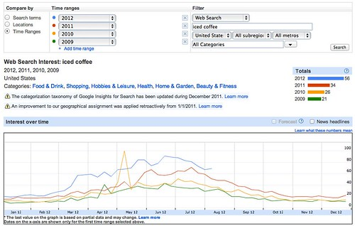 Google Insights for Search - Web Search Interest: iced coffee - 2012, 2011, 2010, 2009 - United States