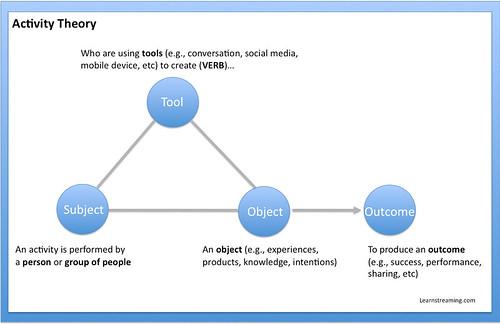 activity-theory
