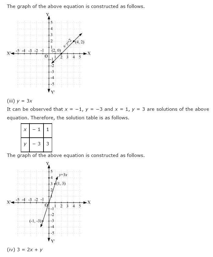Ncert Solutions For Class 9 Maths Chapter 4 Linear Equations In Two