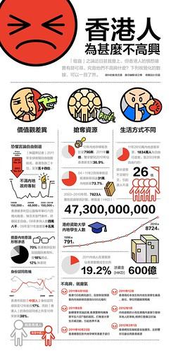 2.香港人為什麼不高興