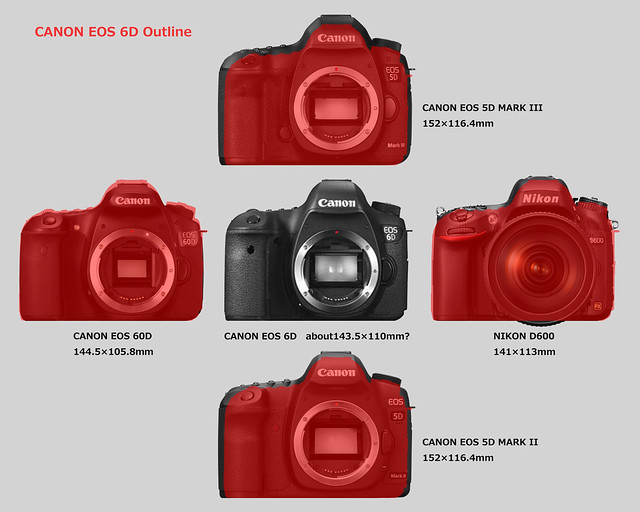 CANON EOS 6D size forecast_2/2