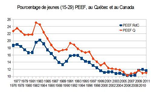 Pourcentage de jeunes PEEF
