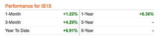 Brit financial charts