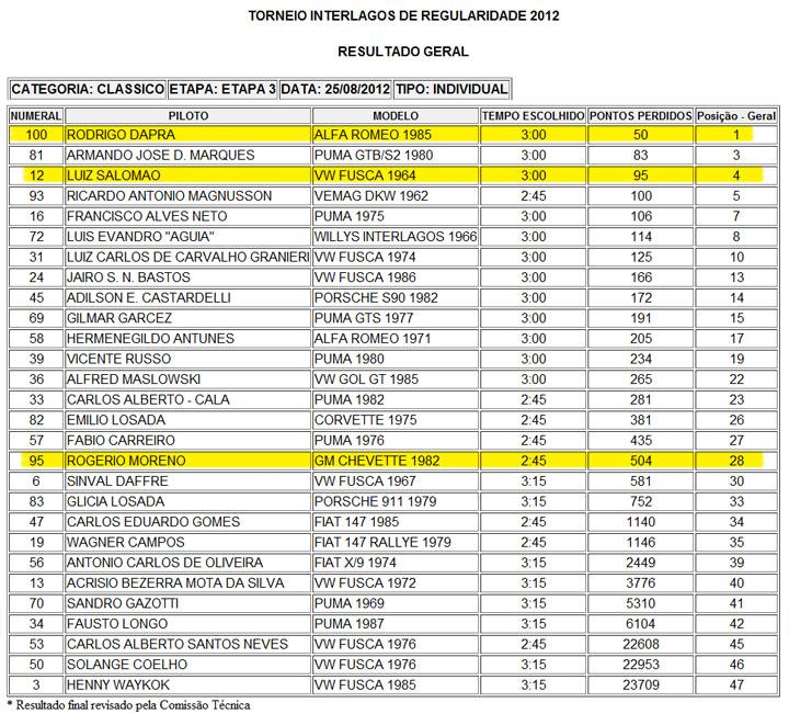 Torneio Regularidade_Classicos Individual_3 Etapa #2012