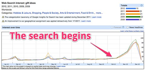 Google Insights for Search - Web Search Interest: gift ideas - 2012, 2011, 2010, 2009, 2008 - Worldwide