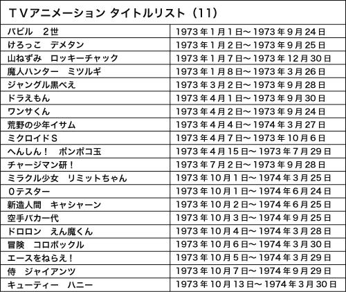 120821(1) – WEB Anime Style《日本電視動畫史50週年 情報總整理》專欄第11回(西元1973年)正式刊載!