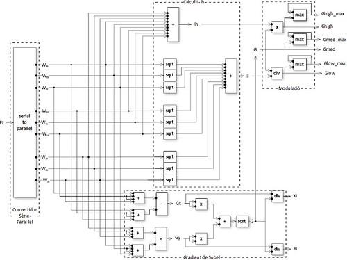 Low level flow diagram