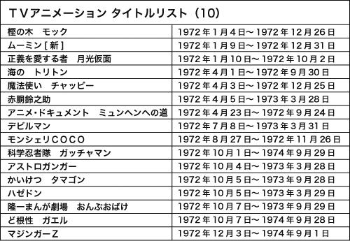 120814(1) - WEB Anime Style《日本電視動畫史50週年 情報總整理》專欄第10回(1972年)正式刊載!今天是漫博會第六天壓軸。