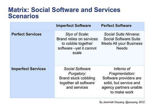 Matrix: Social Software and Services Scenarios