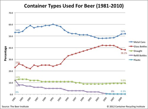 beer-container-types-1981-2010