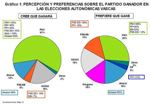Predicciones Electorales 2012