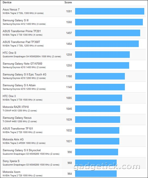 iPhone 5 и Galaxy S III, Nexus 7 и iPad 3