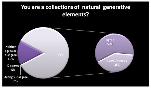 You are a collection of natural generative elements?