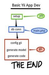 Basic Yii App Dev