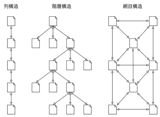 3種類の情報構造