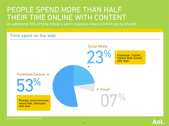 People spend more than half their time online with content