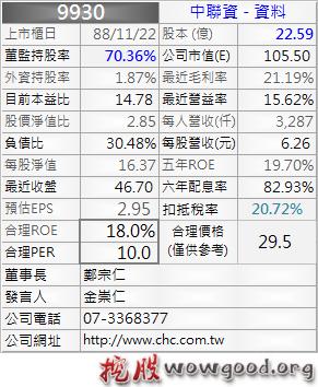 9930_中聯資_資料_1012Q