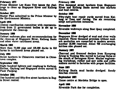 Key dates in the Kallang Basin and Singapore River clean-up: The Straits Times, 25 June 1987, Page 3