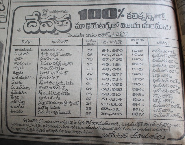 Devatha first week collections