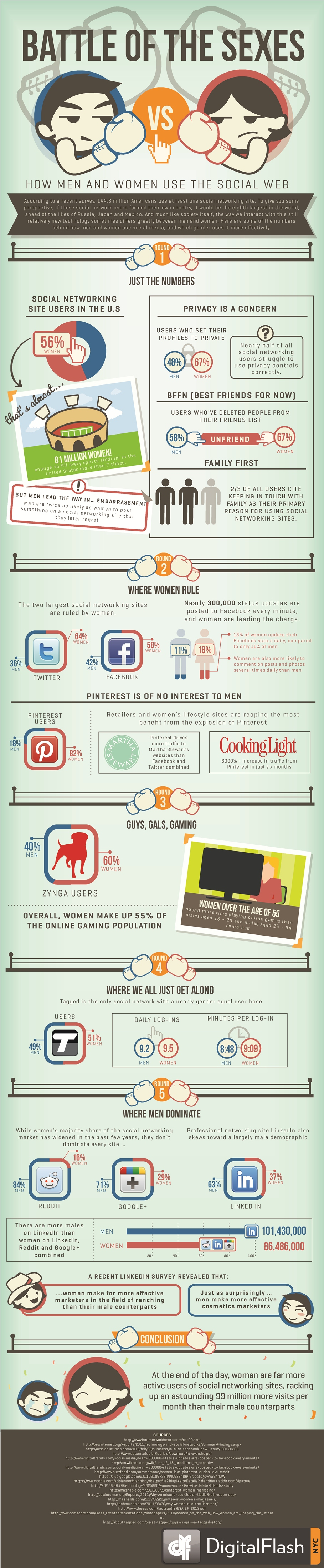 Battle of the sexes (infographie)