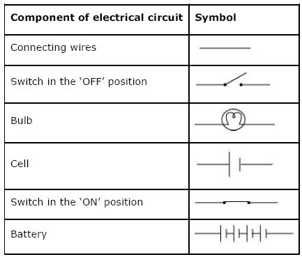 NCERT Solutions For Class 7th Science Chapter 14 Electric Current And Its Effects