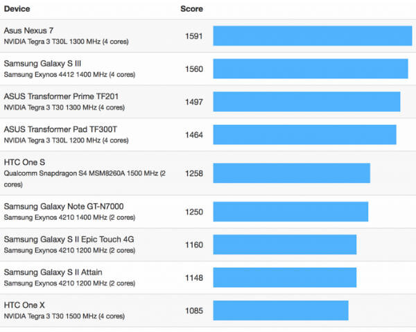 iphone-5-vs-android-geekbench-test-1