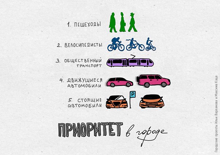 """Большая подборка постов """"Городских проектов"""""""