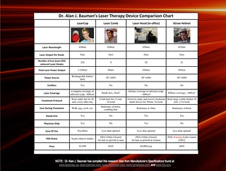 Low Level Laser Therapy Device Comparison Chart: LaserCap, Laser Comb, HairMax, THL, Nutreve