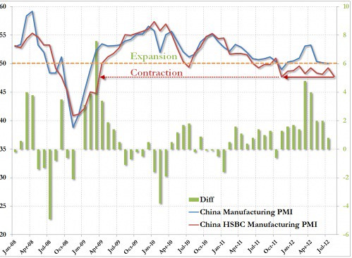 China PMI official vs HSBC