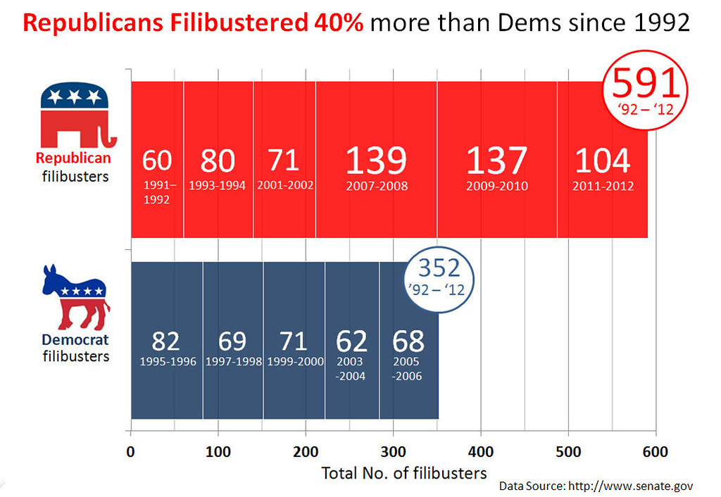 Congressional Filibuster Record by Party 1992 - 2011 | Flickr - Photo ...
