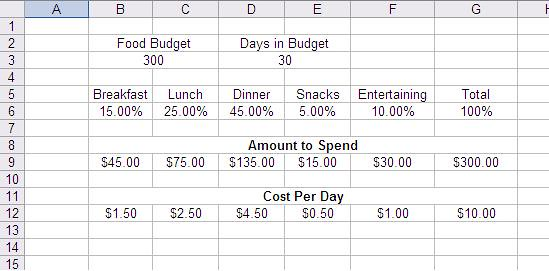 Monthly Food Budget Calculator | The Adventure Bite