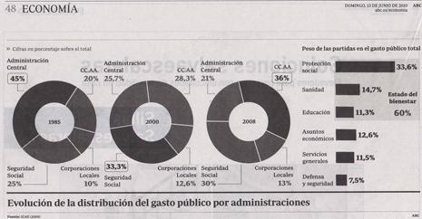 12i28 ABC del 13 julio 2010 Estructura gasto público del Estado Uti