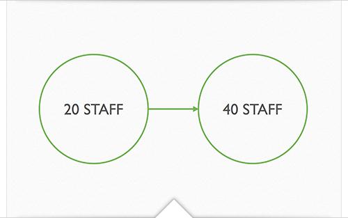 20 staff - 40 Staff