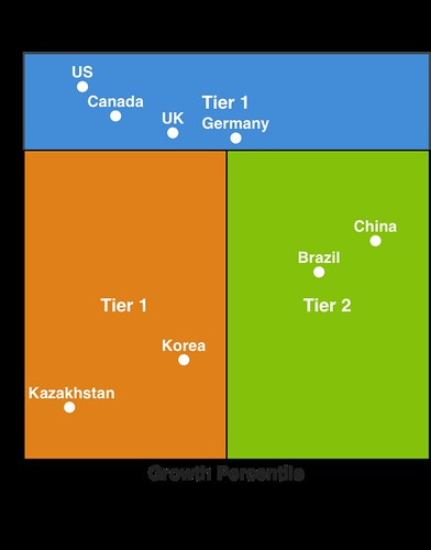 Market Tiers Model