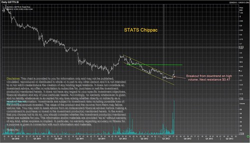 Stats Chippac breakout from downtrend