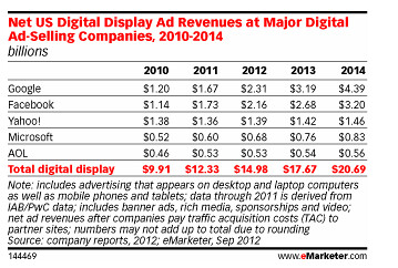 emarketer-google-display1