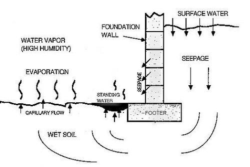 Floor Drain Diagram Floor Drain Diagram