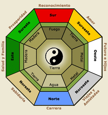 Los colores en el feng shui armoniza tu hogar de la - Estudiar feng shui ...